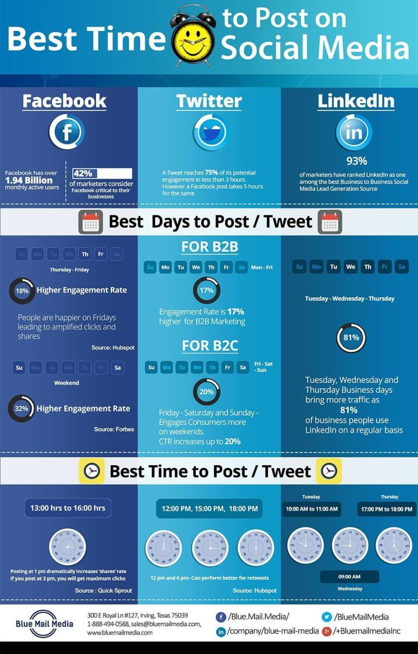 What is the best time to post on social media (Infographic)