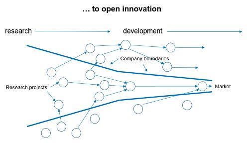 Cross industry innovation