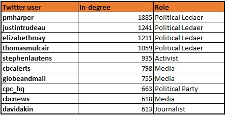 Table 1: Top 10 influencers in #cdnpoli and/or #elxn42 based on 'In-degree Centrality' (September 8-September 18) *Activist in this context is broadly defined as Twitter accounts owned by private individuals with a distinct POV on Canadian politics.