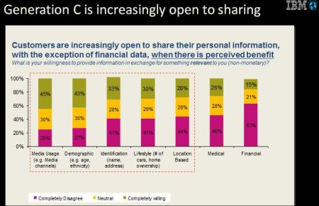 Global sharing trends