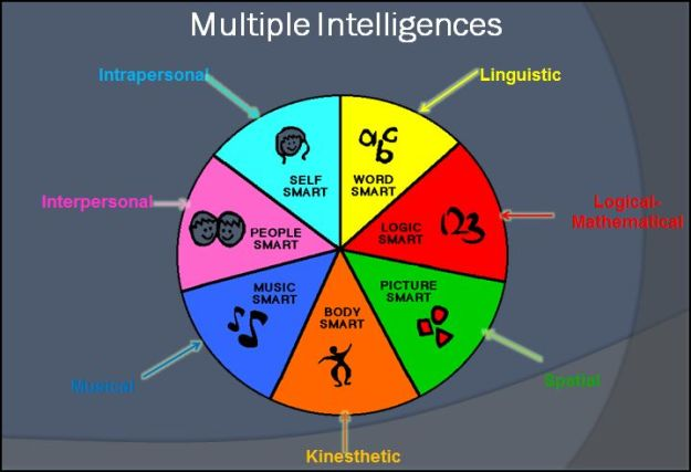 Multiple Intelligence Differentiated Instruction