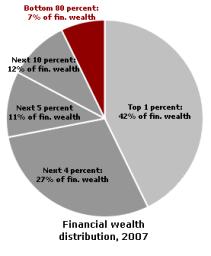 アメリカの金融資産の分配