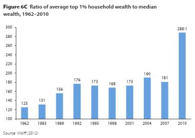 アメリカではトップ1%グループが中央値の288倍の富を持つ