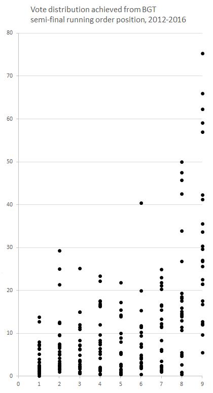 vote-distribution-running-order-BGT-2012-2016