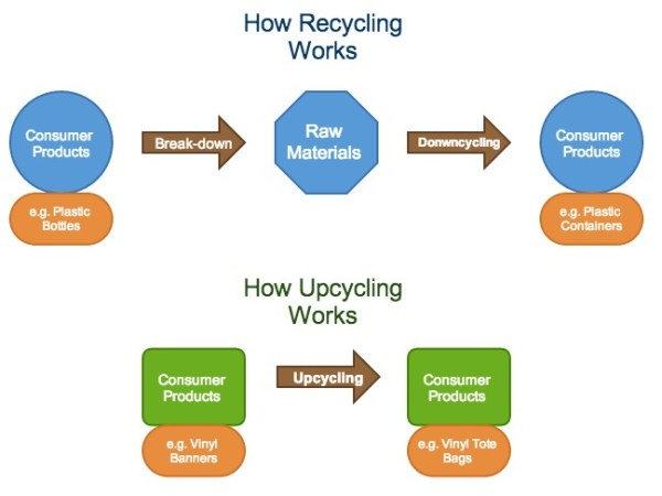 recycling_vs_upcycling-1