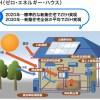 ゼロ・エネルギー・ハウスは住宅用太陽光発電の牽引力となるか