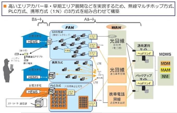 総務省資料「東京電力のスマートメーター通信システム」