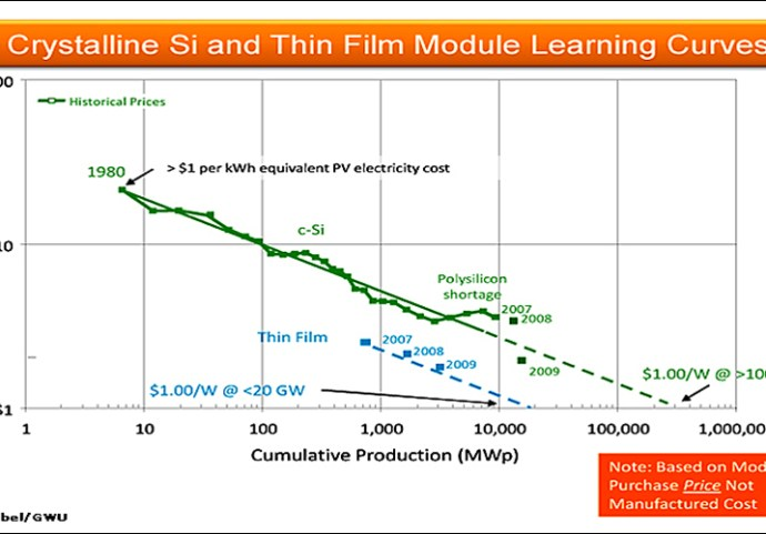 Solar Learning Curves