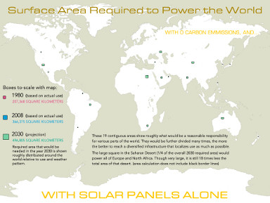 Solar Energy Required to Power the World