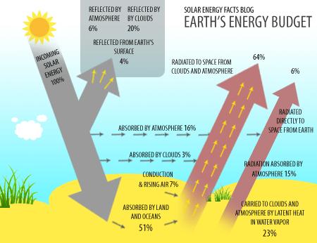 Insolation-Solar-Energy-Diagram
