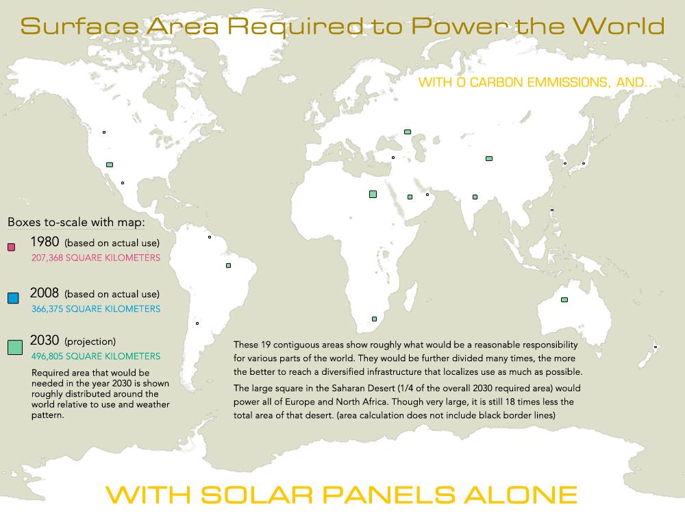 How much solar panels to power world biografia