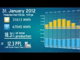 Solar &amp; Wind Energy Overview