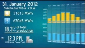Solar & Wind Energy Overview