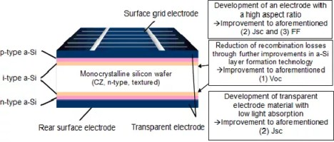 Panasonic&#039;s record-breaking HIT solar cell.