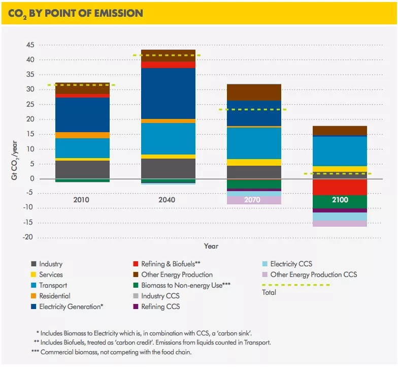shel co2 emissions oceans