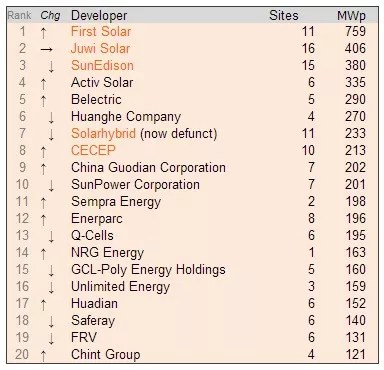 top solar developers Top Solar Power Companies