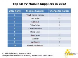 top solar module manufacturer