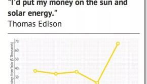 solar-power-savings