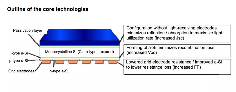 panasonic solar cell efficiency record hit solar cell