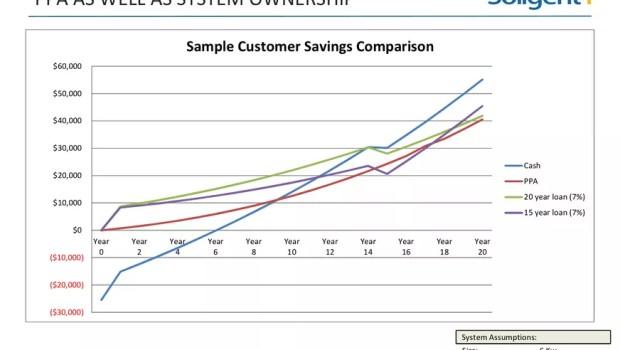 solar leasing chart