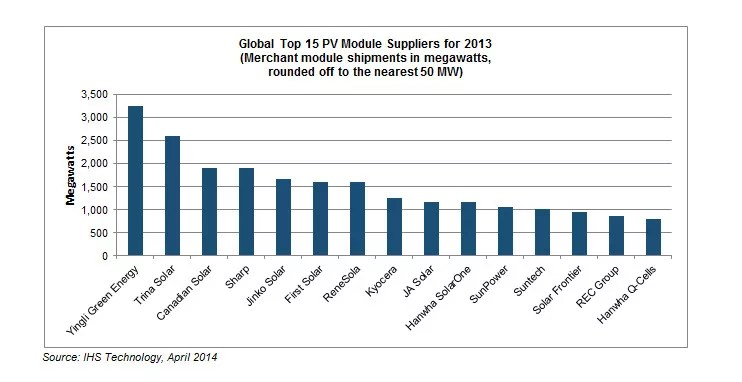 Top Solar Module Companies