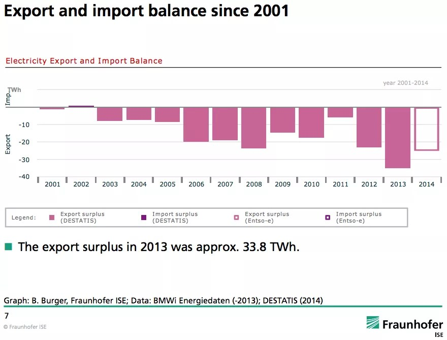 Germany exports imports electricity