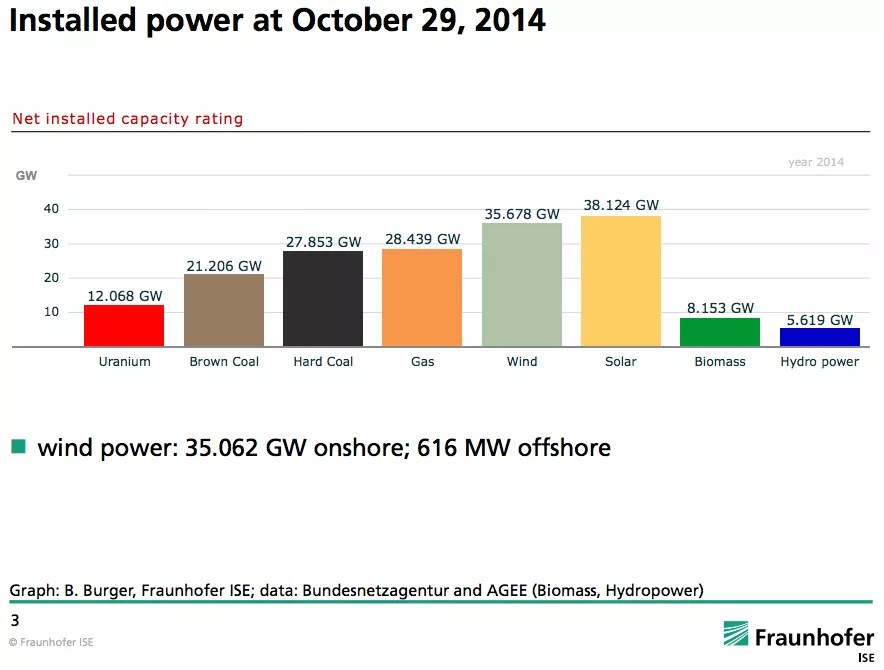 Germany renewable energy power capacity