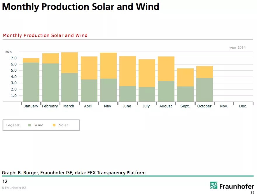 Germany solar wind energy complementary