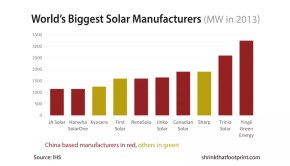 Biggest manufacturers of solar panels