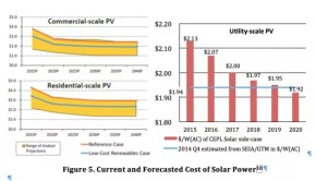 Cost of utility scale and residential solar