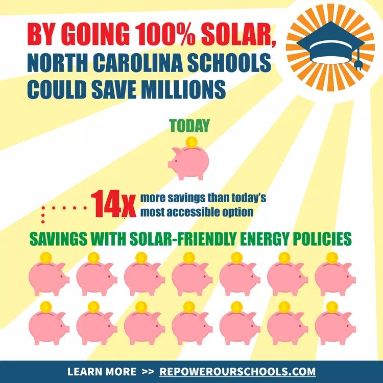 How North Carolina Schools Could Save Millions (Hint: With Solar)