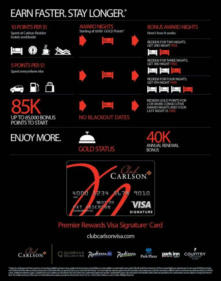 Club Carlson Premier Rewards By the Numbers