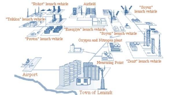 Baikonur-map-NASA