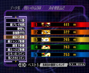 Yaay. I'm number one in ground distance. ...Some characters are better at certain things than others.