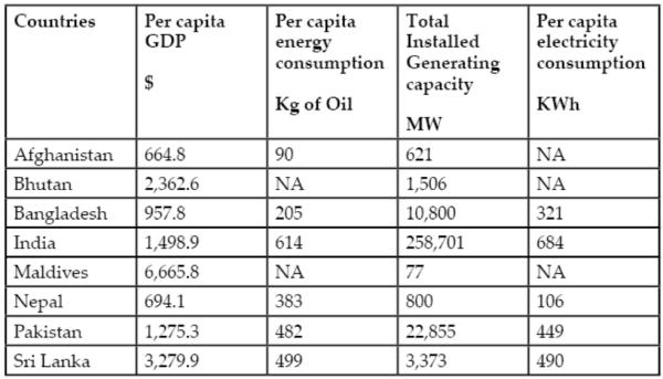 saarcpower table2