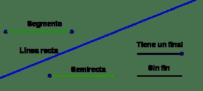 rectas matemáticas