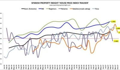 Spanish property market news and analysis