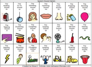 Speech Sound Names