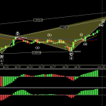 SPX500USD - Primary Analysis - Aug-31 2036 PM (4 hour).png