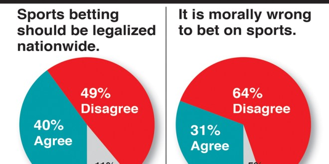 Is sports gambling moral? You bet, Americans say in new LifeWay Research. Graphic courtesy of LifeWay Research