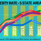 Obesity rate for Blacks in Minnesota: 29.9 percent