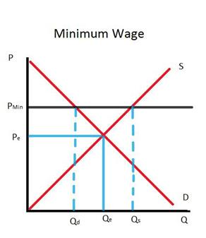 mimimum wage