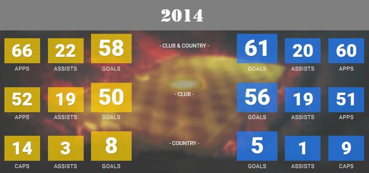2014 Ronaldo - Messi stats