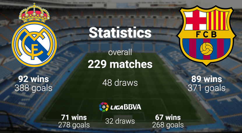 Real Madrid Vs Barcelona Statistics