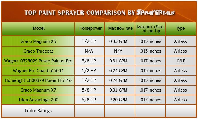 Paint sprayer comparison
