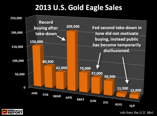 2013 U.S. Gold Eagle Sales