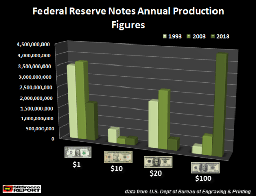Federal Reserve Notes Annual Production Figures 1993-2013