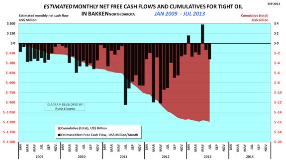 July 2013 Estimated Net Cash Flow Bakken