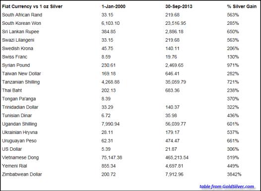 Table Silver vs Fiat Currencies