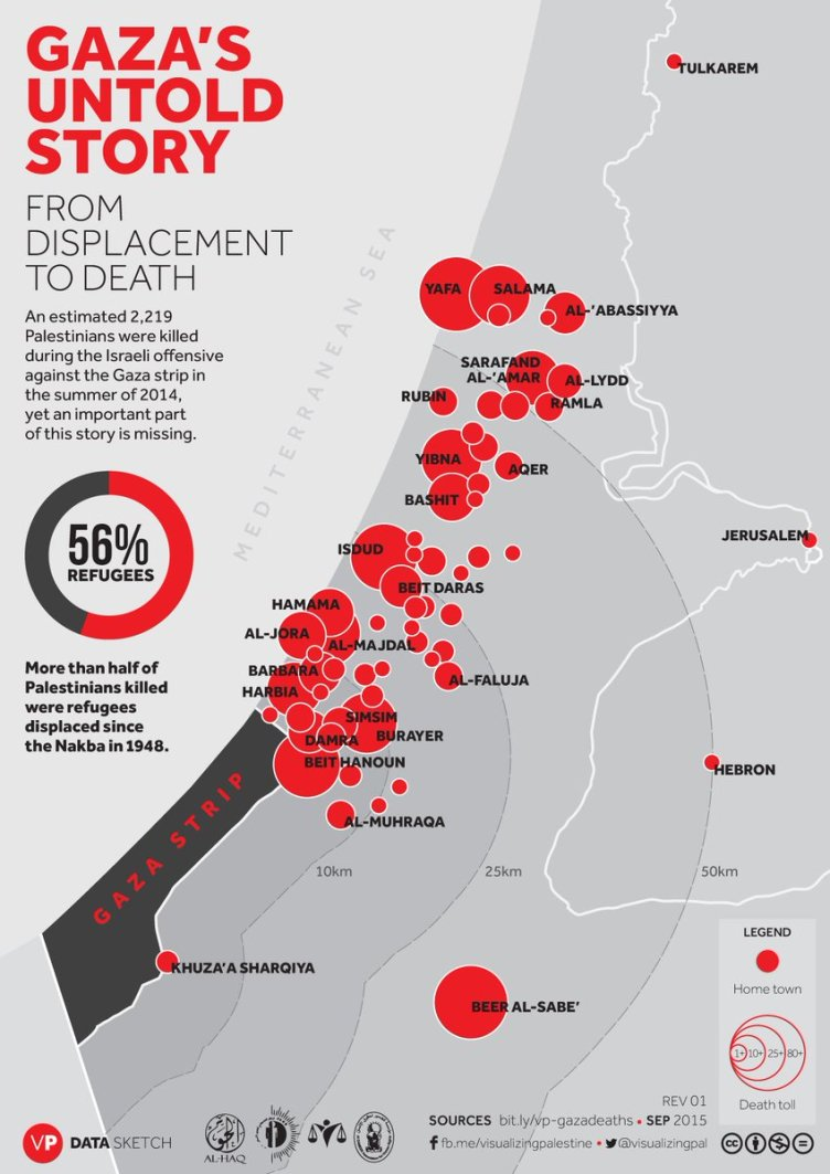 Source: Visualizing Palestine